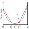 Super-differential Cuts for Binary Energies