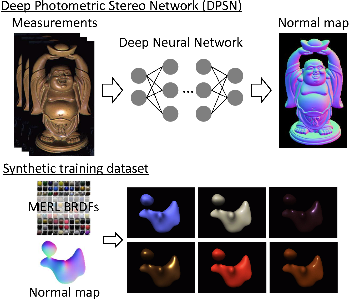 Deep Photometric Stereo Network