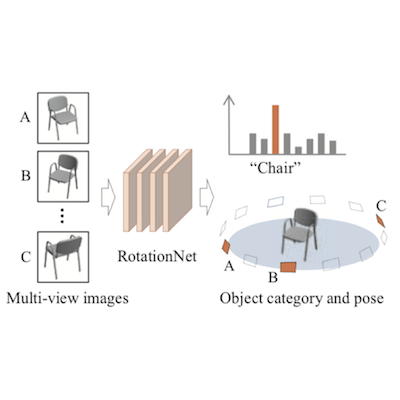 RotationNet: Joint Object Categorization and Pose Estimation Using Multiviews From Unsupervised Viewpoints
