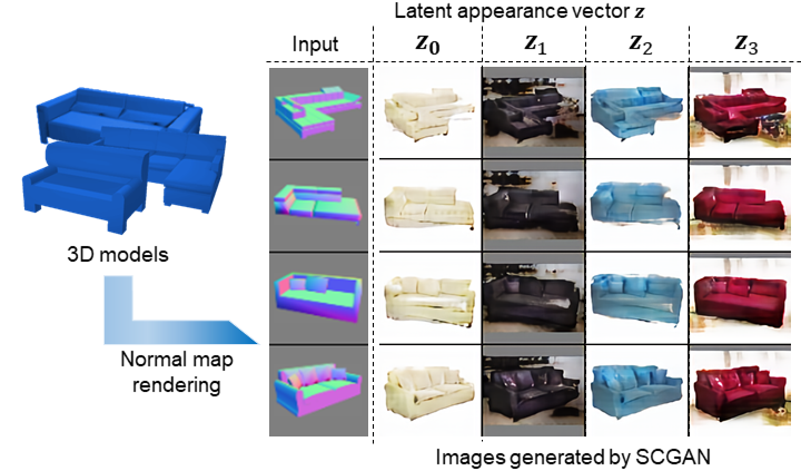 Shape-conditioned Image Generation by Learning Latent Appearance Representation from Unpaired Data